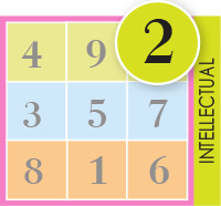 This Number Belongs To The Intellectual Dimension And Indicates Rational Or Irrational Thinking When Found With Other Numbers