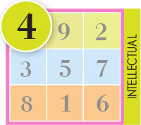 People With This Number In Their Chart Are Logical And Meticulous They Tend To Be Highly Disciplined Approach